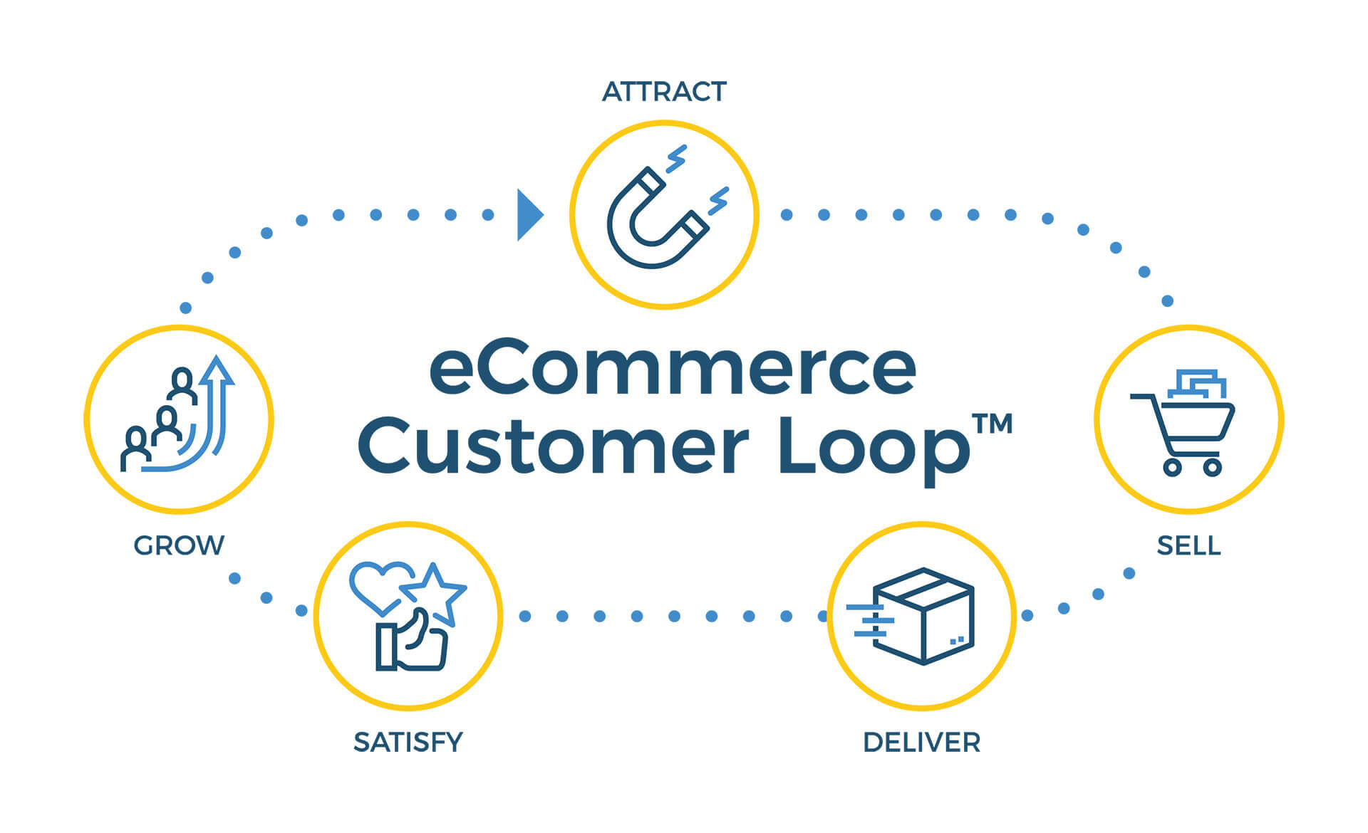 eCommerce Customer Loop for eCommerce strategy solutions