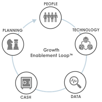 The Growth Enablement Loop